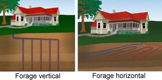 Les deux types de forages pour la géothermie